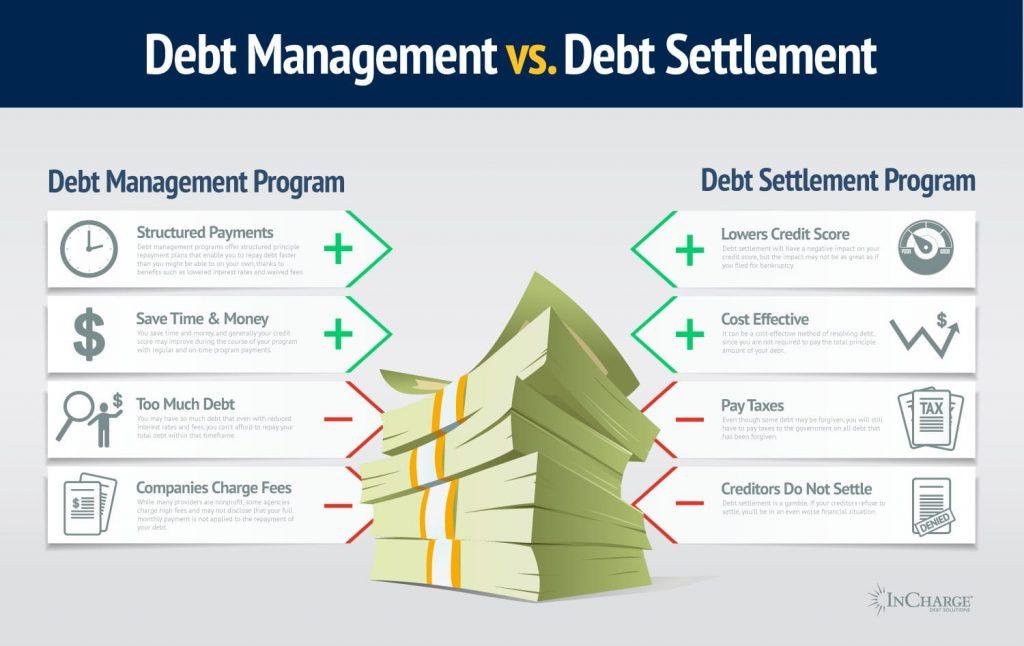 CreditCard Debt Settlement Solutions