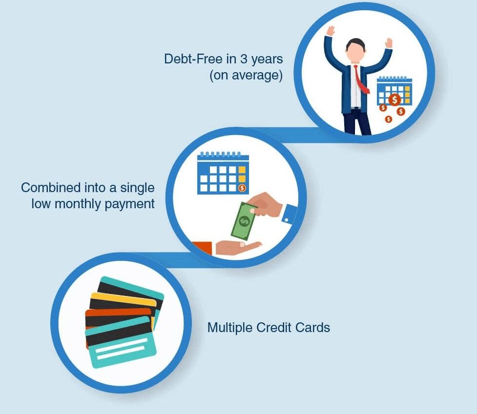 Get a Credit Card Debt Settlement
