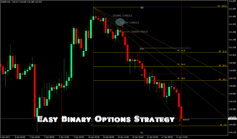 Binary Trading is Easy